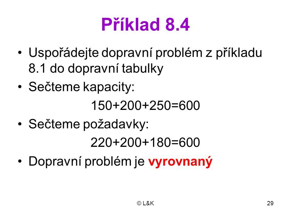 © L&K29 Příklad 8.4 Uspořádejte dopravní problém z příkladu 8.1 do dopravní tabulky Sečteme kapacity: 150+200+250=600 Sečteme požadavky: 220+200+180=6