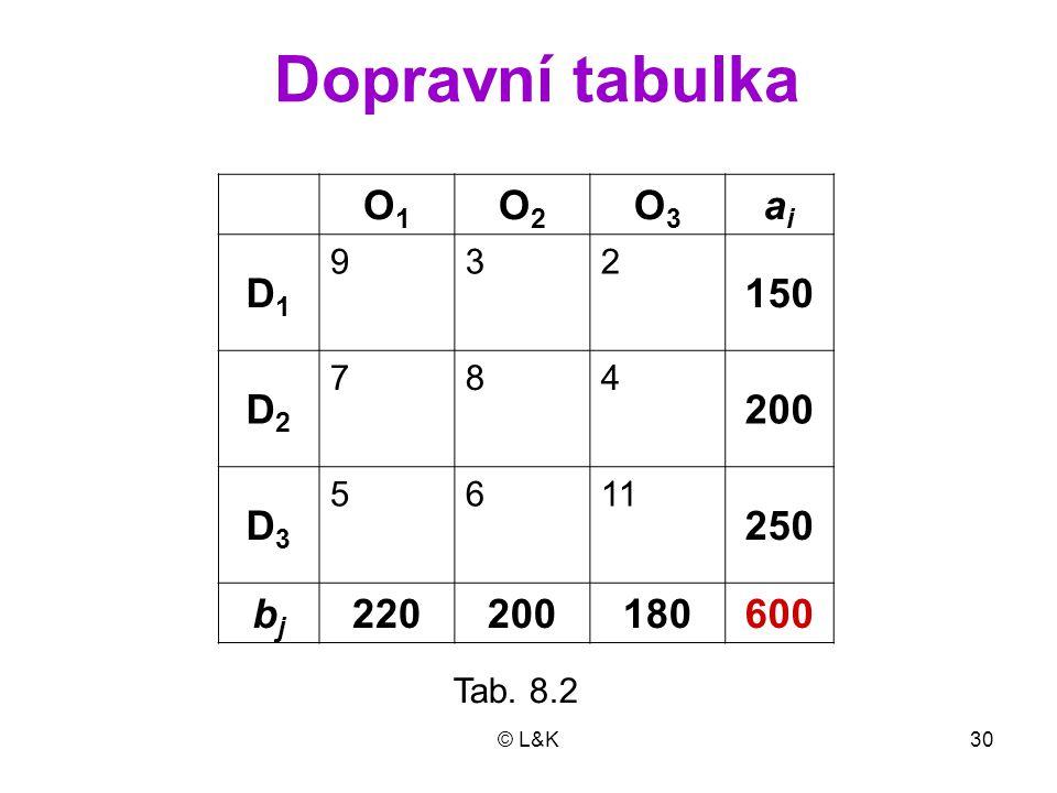 © L&K30 Dopravní tabulka O1O1 O2O2 O3O3 aiai D1D1 932 150 D2D2 784 200 D3D3 5611 250 bjbj 220200180600 Tab. 8.2