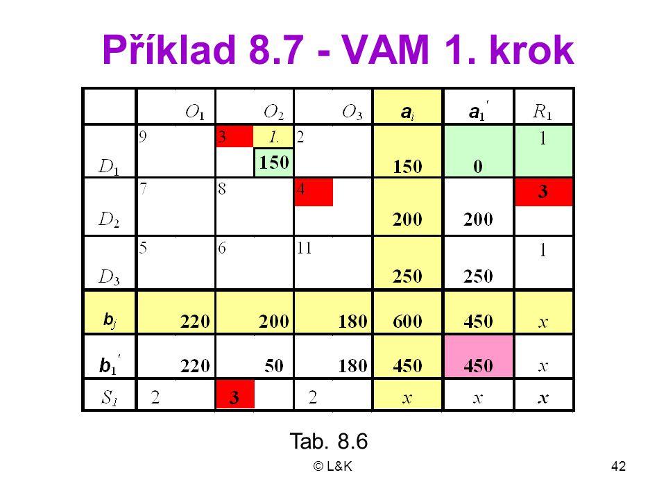 © L&K42 Příklad 8.7 - VAM 1. krok Tab. 8.6