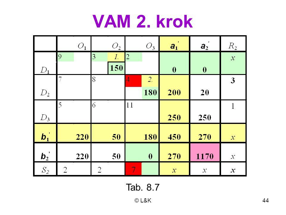 © L&K44 VAM 2. krok Tab. 8.7