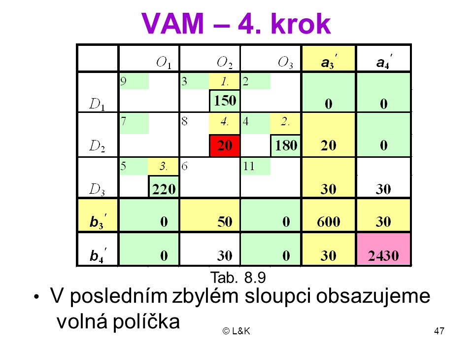 © L&K47 VAM – 4. krok Tab. 8.9 V posledním zbylém sloupci obsazujeme volná políčka
