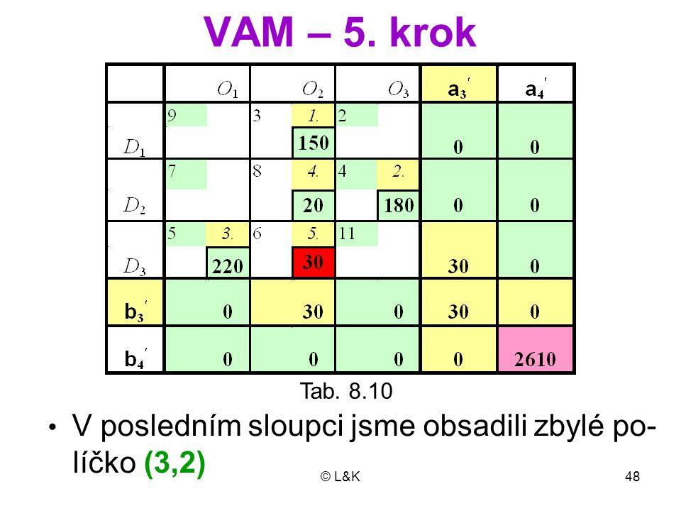 © L&K48 VAM – 5. krok Tab. 8.10 V posledním sloupci jsme obsadili zbylé po- líčko (3,2)