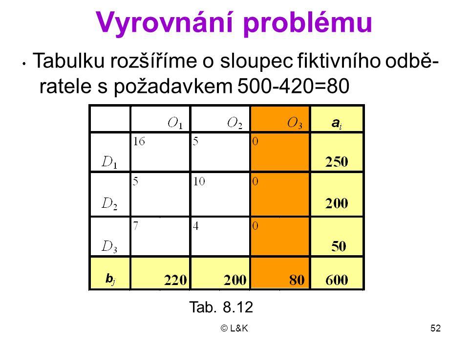 © L&K52 Vyrovnání problému Tab. 8.12 Tabulku rozšíříme o sloupec fiktivního odbě- ratele s požadavkem 500-420=80