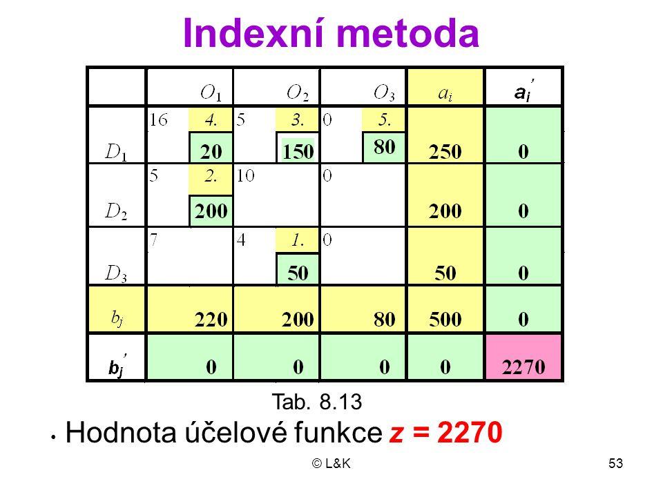© L&K53 Indexní metoda Tab. 8.13 Hodnota účelové funkce z = 2270