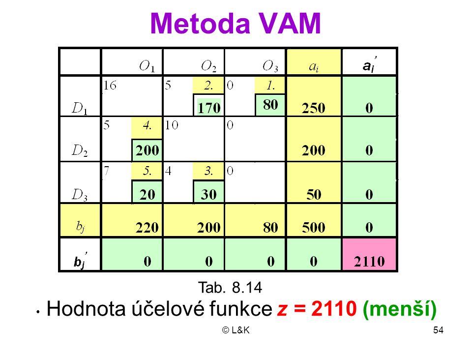 © L&K54 Metoda VAM Tab. 8.14 Hodnota účelové funkce z = 2110 (menší)