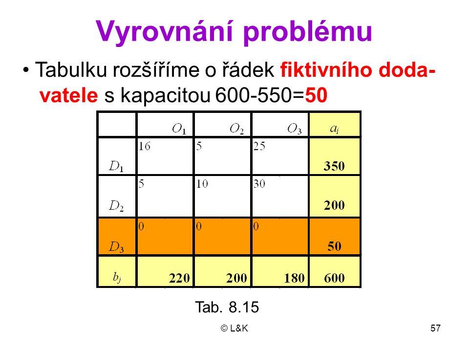 © L&K57 Vyrovnání problému Tab. 8.15 Tabulku rozšíříme o řádek fiktivního doda- vatele s kapacitou 600-550=50