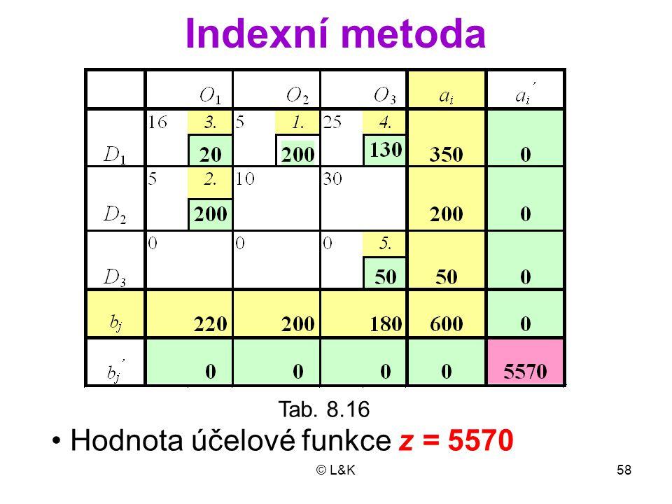 © L&K58 Indexní metoda Tab. 8.16 Hodnota účelové funkce z = 5570
