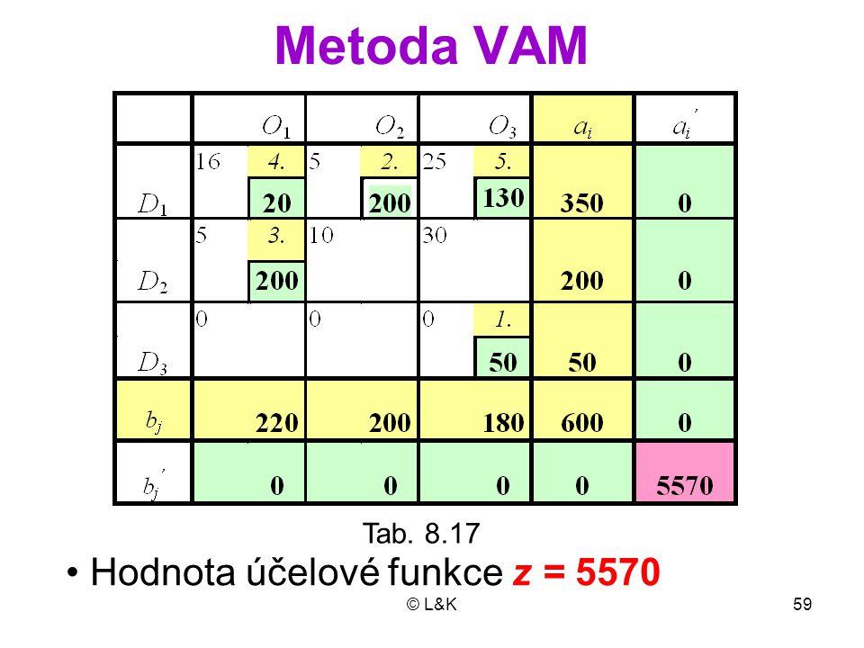 © L&K59 Metoda VAM Tab. 8.17 Hodnota účelové funkce z = 5570