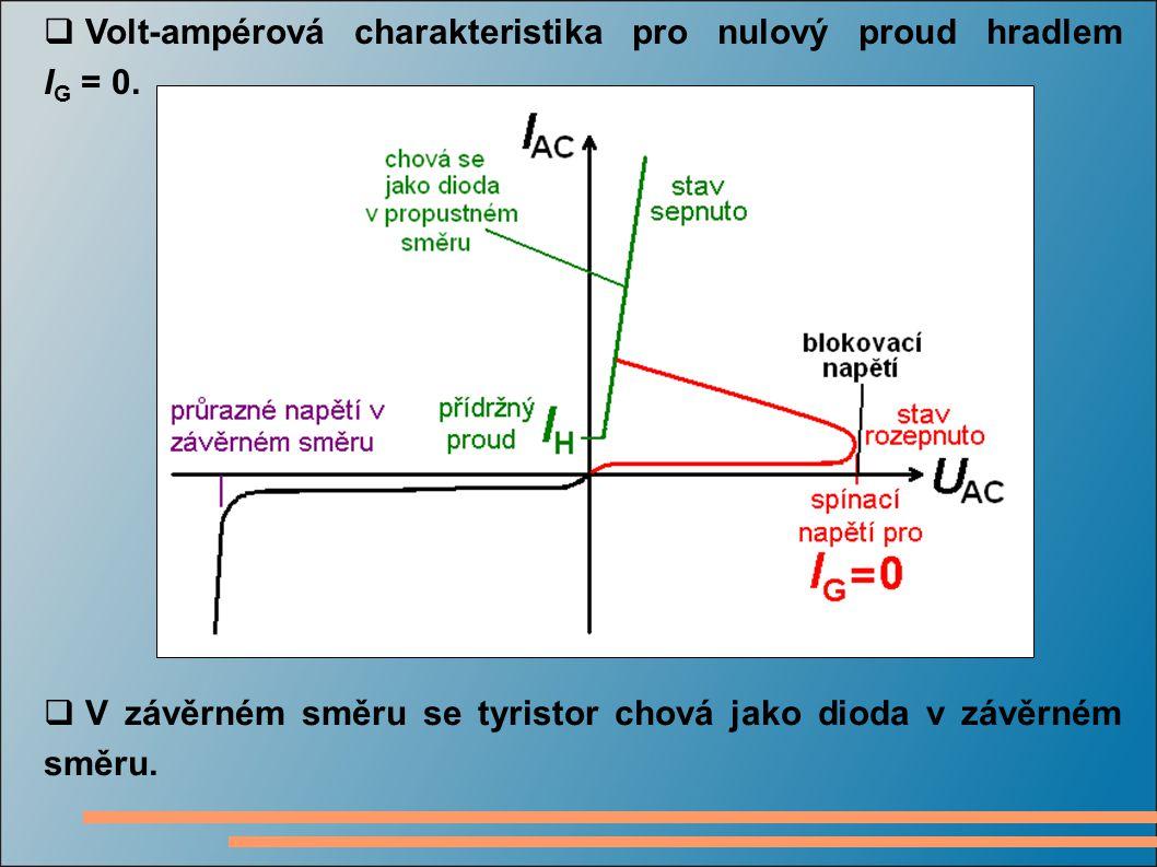  Volt-ampérová charakteristika pro nulový proud hradlem I G = 0.  V závěrném směru se tyristor chová jako dioda v závěrném směru.
