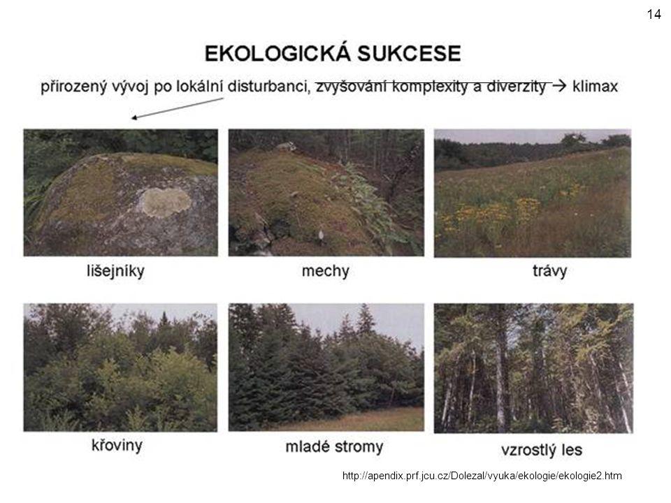 http://apendix.prf.jcu.cz/Dolezal/vyuka/ekologie/ekologie2.htm 14