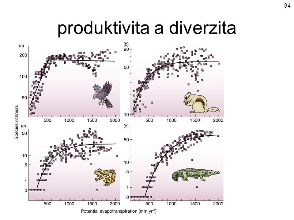 produktivita a diverzita 34