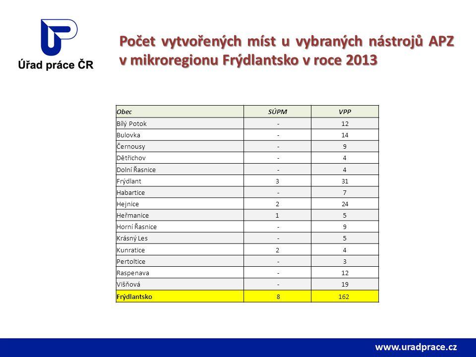 Počet vytvořených míst u vybraných nástrojů APZ v mikroregionu Frýdlantsko v roce 2013 ObecSÚPMVPP Bílý Potok -12 Bulovka -14 Černousy -9 Dětřichov -4
