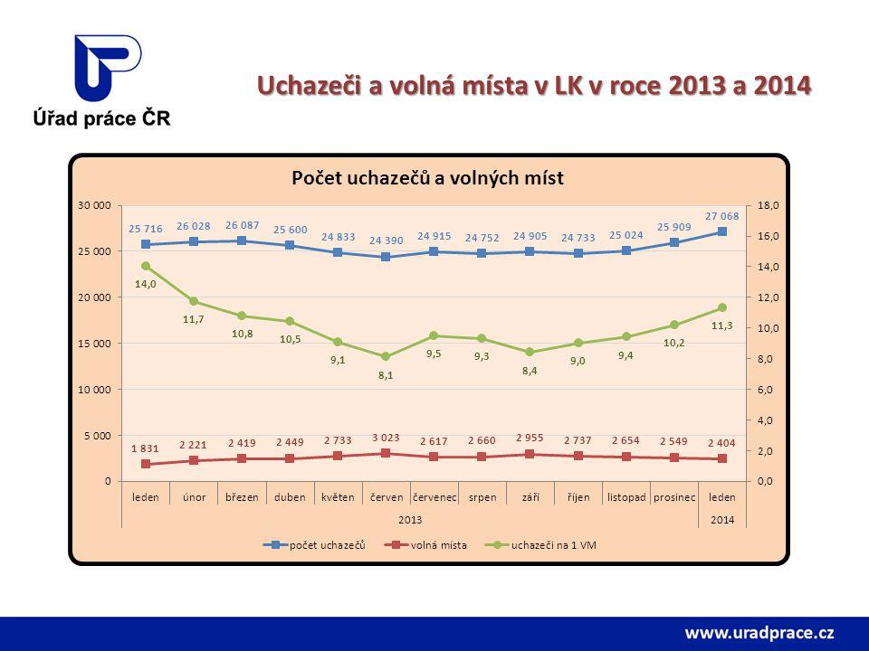 Uchazeči a volná místa v LK v roce 2013 a 2014