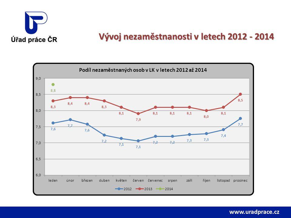 Vývoj nezaměstnanosti v letech 2012 - 2014