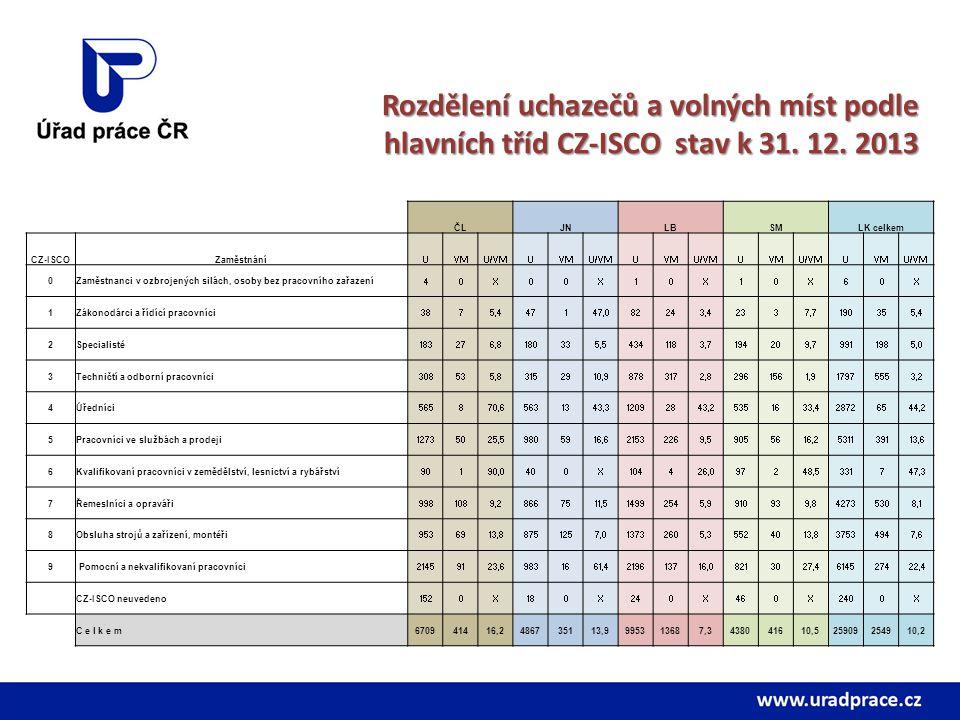 Rozdělení uchazečů a volných míst podle hlavních tříd CZ-ISCO stav k 31. 12. 2013 ČLJNLBSMLK celkem CZ-ISCOZaměstnáníUVMU/VMUVMU/VMUVMU/VMUVMU/VMUVMU/