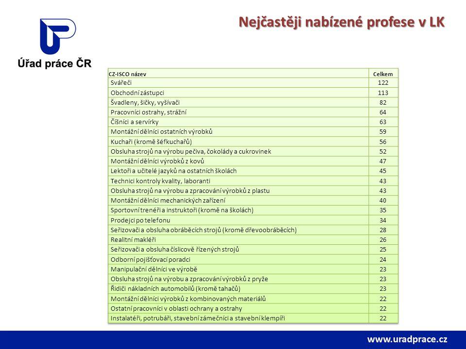 Nejčastěji nabízené profese v LK