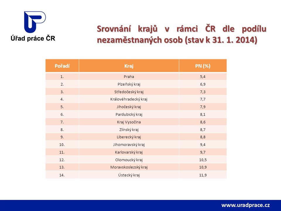 Srovnání krajů v rámci ČR dle podílu nezaměstnaných osob (stav k 31. 1. 2014) PořadíKrajPN (%) 1.Praha5,4 2.Plzeňský kraj6,9 3.Středočeský kraj7,3 4.K