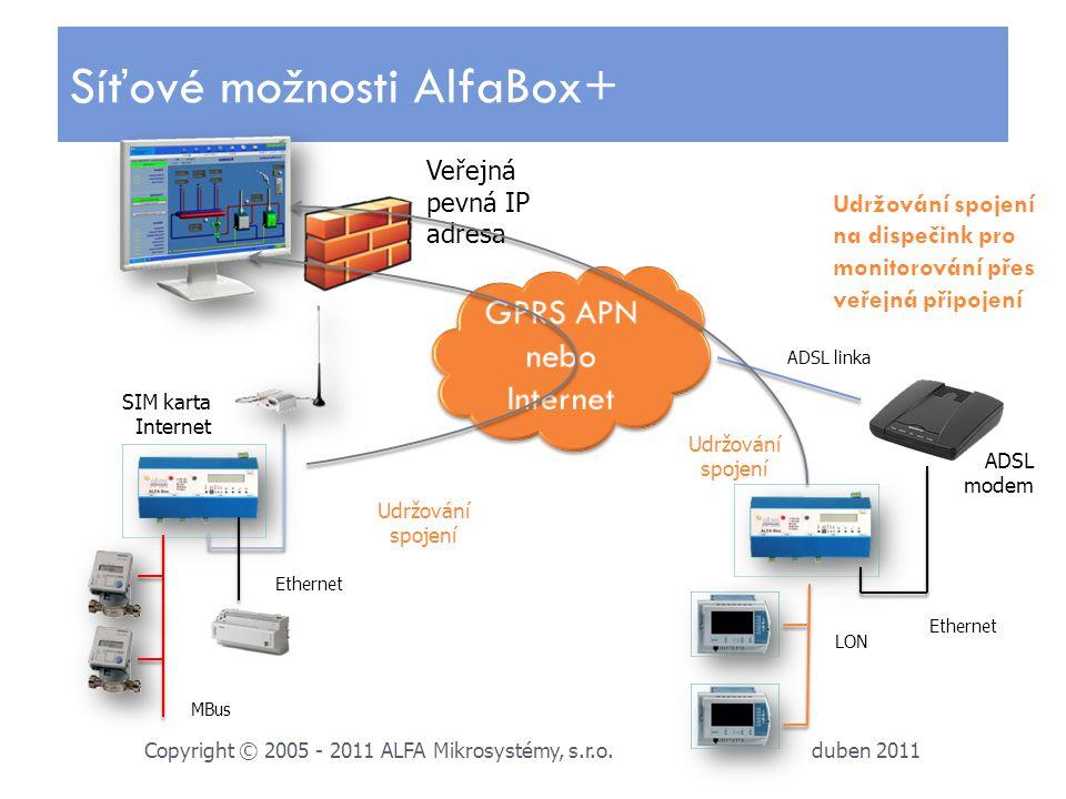 duben 2011 Copyright © 2005 - 2011 ALFA Mikrosystémy, s.r.o. Síťové možnosti AlfaBox+ Veřejná pevná IP adresa LON Ethernet MBus SIM karta Internet Eth