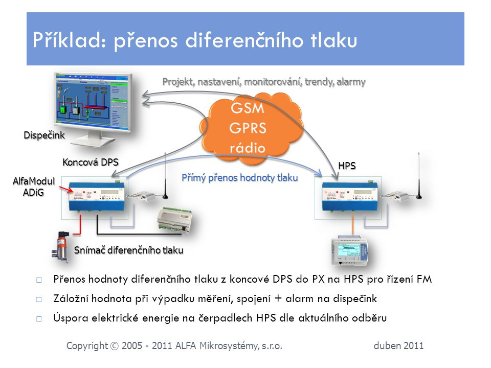 duben 2011 Copyright © 2005 - 2011 ALFA Mikrosystémy, s.r.o.  Přenos hodnoty diferenčního tlaku z koncové DPS do PX na HPS pro řízení FM  Záložní ho