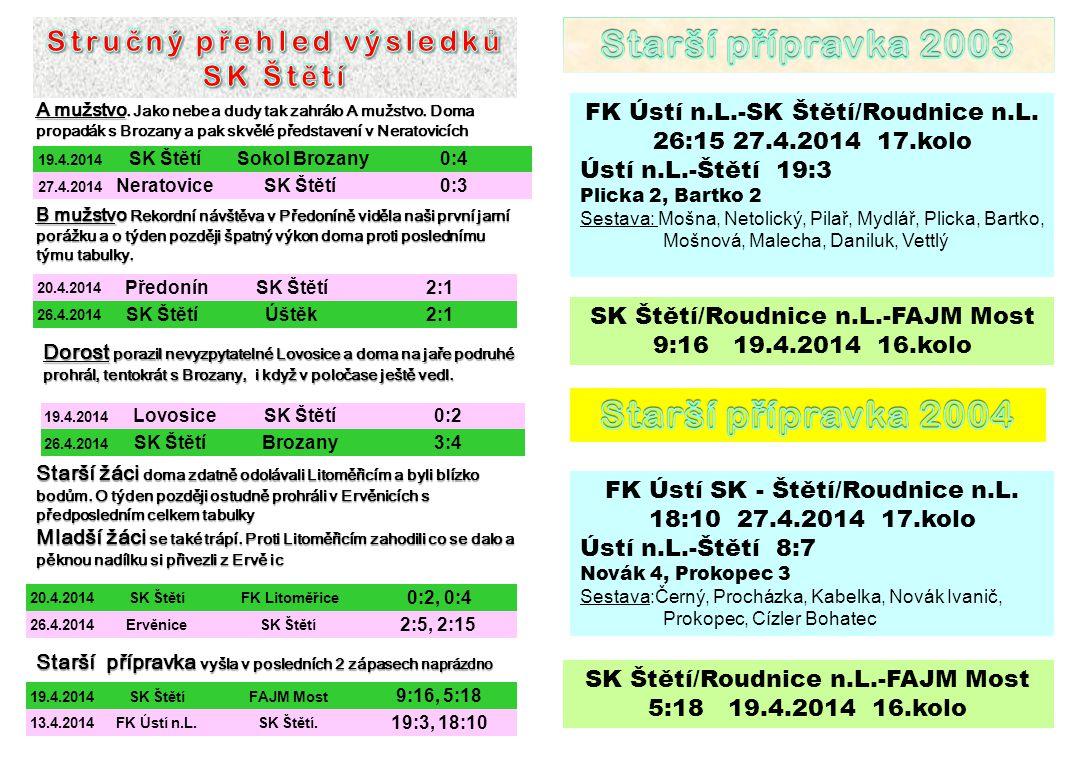 19.4.2014 SK Štětí Sokol Brozany0:4 27.4.2014 NeratoviceSK Štětí0:3 A mužstvo. Jako nebe a dudy tak zahrálo A mužstvo. Doma propadák s Brozany a pak s
