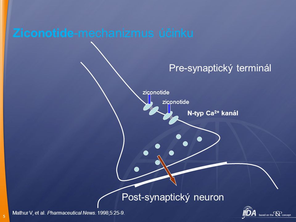 5 Pre-synaptický terminál ziconotide N-typ Ca 2+ kanál Ziconotide-mechanizmus účinku Post-synaptický neuron Mathur V, et al. Pharmaceutical News. 1998