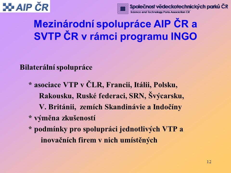 12 Mezinárodní spolupráce AIP ČR a SVTP ČR v rámci programu INGO Bilaterální spolupráce * asociace VTP v ČLR, Francii, Itálii, Polsku, Rakousku, Ruské