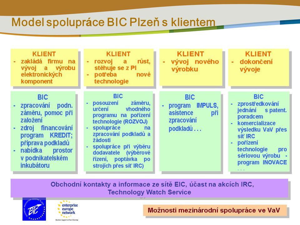 Model spolupr á ce BIC Plzeň s klientem Obchodní kontakty a informace ze sítě EIC, účast na akcích IRC, Technology Watch Service Obchodní kontakty a informace ze sítě EIC, účast na akcích IRC, Technology Watch Service