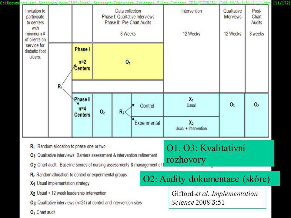 Smíšené metody výzkumu – Mixed Methods2 5 Gifford et al. Implementation Science 2008 3:51 O1, O3: Kvalitativní rozhovory O2: Audity dokumentace (skóre