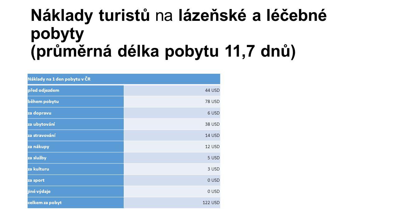 Náklady turistů na lázeňské a léčebné pobyty (průměrná délka pobytu 11,7 dnů) Náklady na 1 den pobytu v ČR před odjezdem44 USD během pobytu78 USD za d