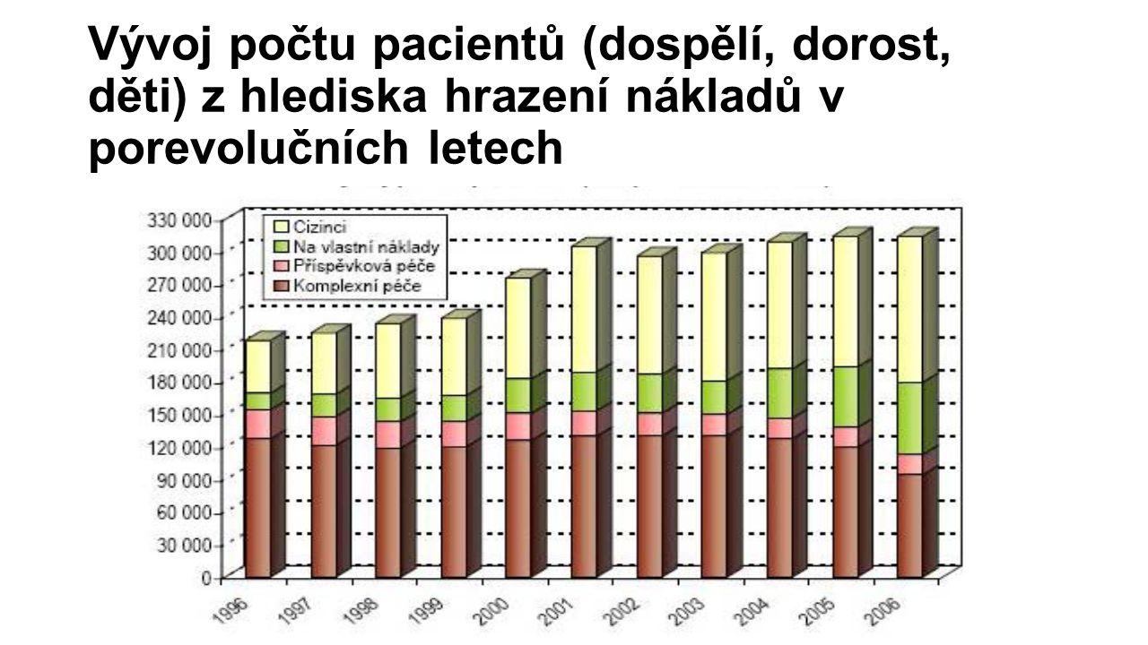 Vývoj počtu pacientů (dospělí, dorost, děti) z hlediska hrazení nákladů v porevolučních letech