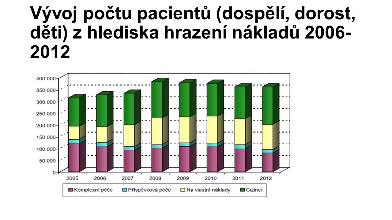 Vývoj počtu pacientů (dospělí, dorost, děti) z hlediska hrazení nákladů 2006- 2012