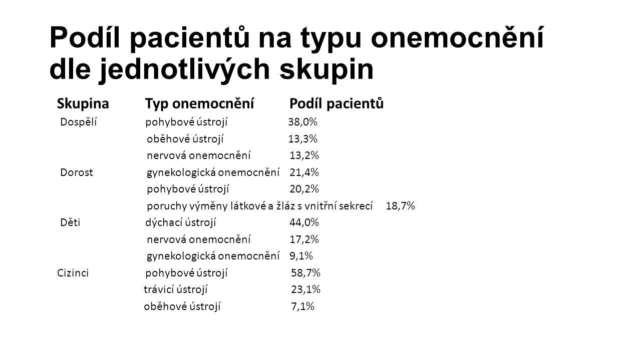Podíl pacientů na typu onemocnění dle jednotlivých skupin Skupina Typ onemocnění Podíl pacientů Dospělí pohybové ústrojí 38,0% oběhové ústrojí 13,3% n