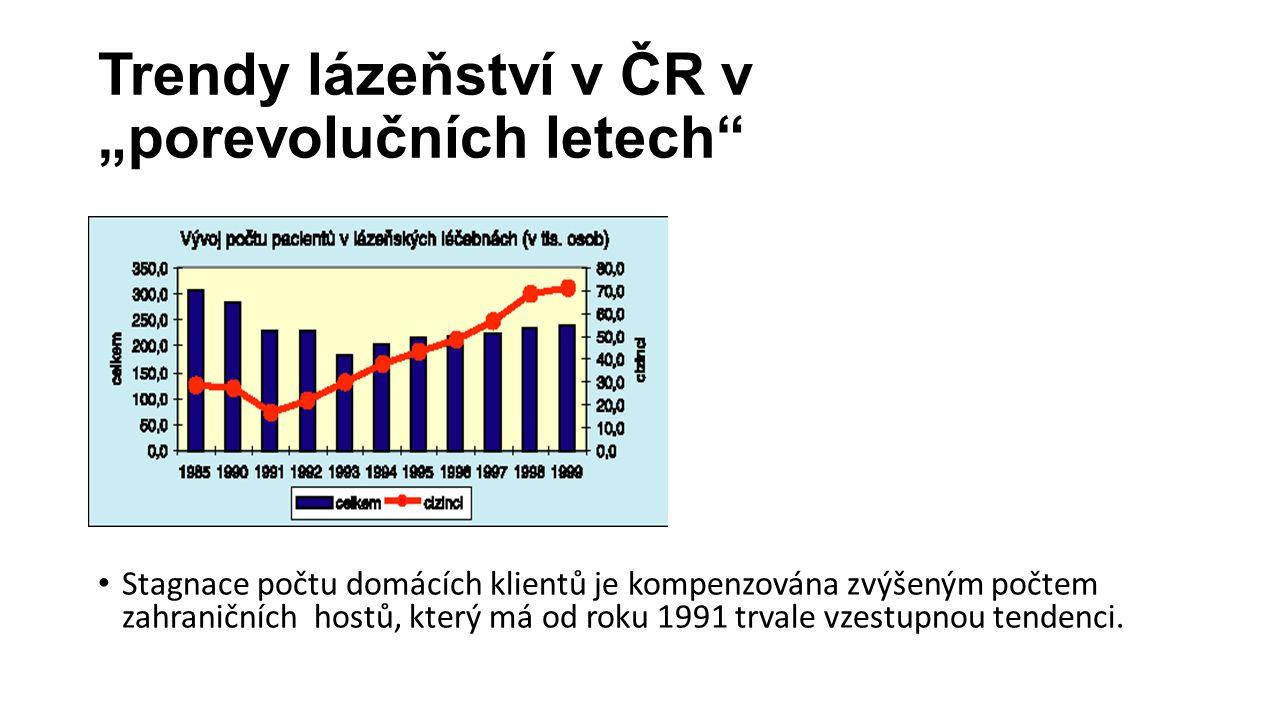 """Trendy lázeňství v ČR v """"porevolučních letech"""" Stagnace počtu domácích klientů je kompenzována zvýšeným počtem zahraničních hostů, který má od roku 19"""