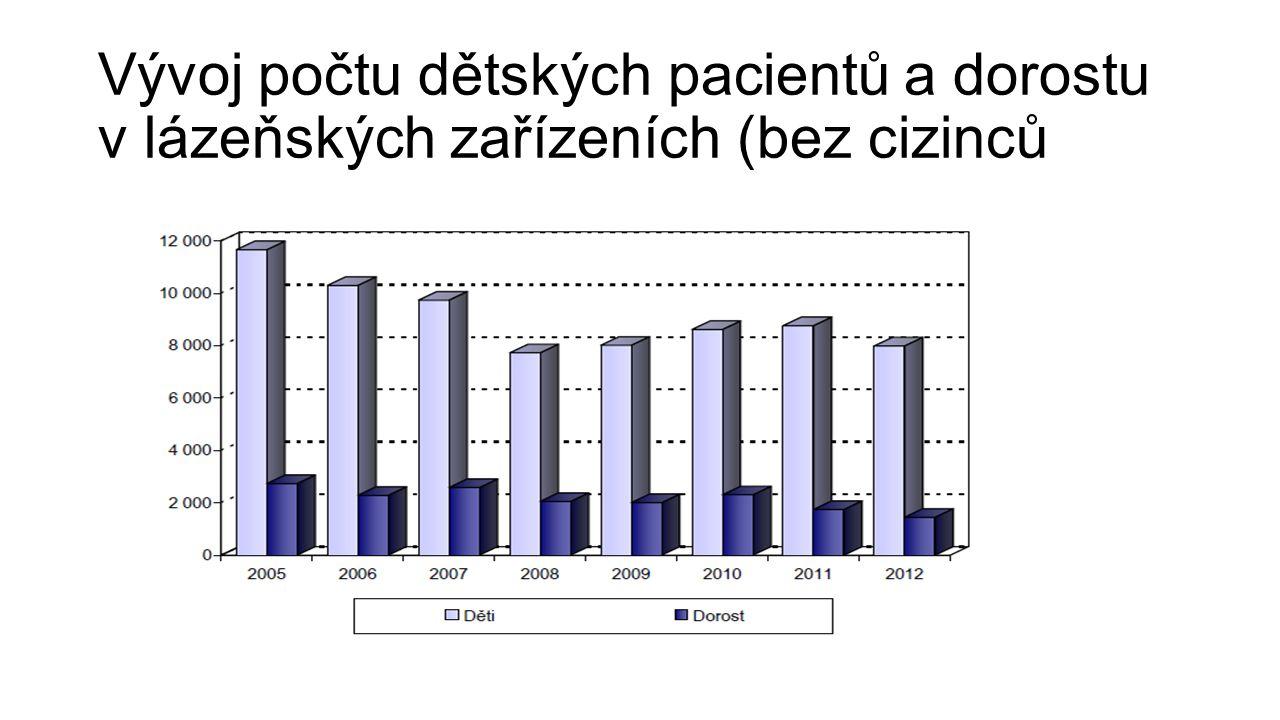 Vývoj počtu dětských pacientů a dorostu v lázeňských zařízeních (bez cizinců