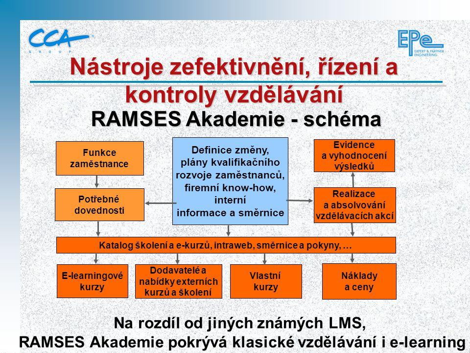 RAMSES Akademie - schéma Definice změny, plány kvalifikačního rozvoje zaměstnanců, firemní know-how, interní informace a směrnice Evidence a vyhodnoce