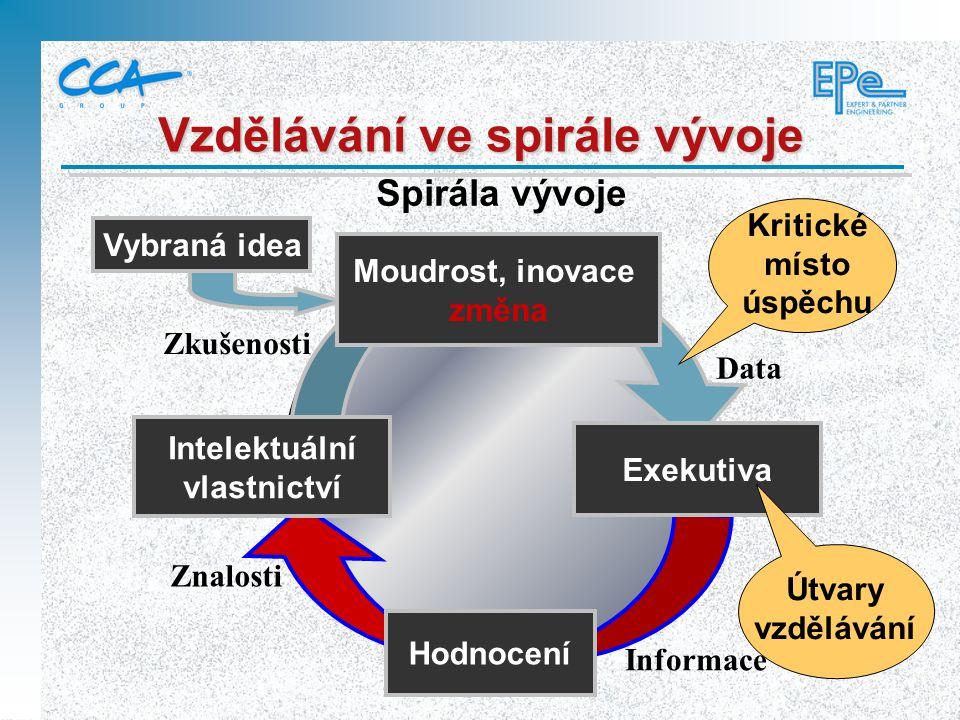 Data Moudrost, inovace změna Zkušenosti Vybraná idea Vzdělávání ve spirále vývoje Intelektuální vlastnictví Znalosti Exekutiva Hodnocení Informace Spi