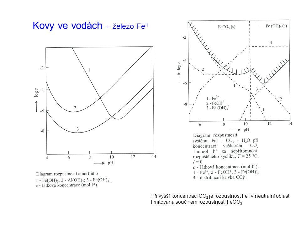 Kovy ve vodách – železo Fe II Při vyšší koncentraci CO 2 je rozpustnost Fe II v neutrální oblasti limitována součinem rozpustnosti FeCO 3