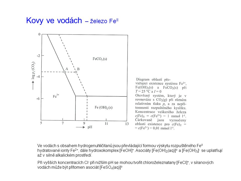 Kovy ve vodách – železo Fe II Ve vodách s obsahem hydrogenuhličitanů jsou převládající formou výskytu rozpuštěného Fe II hydratované ionty Fe 2+, dále hydroxokomplex [FeOH] +.