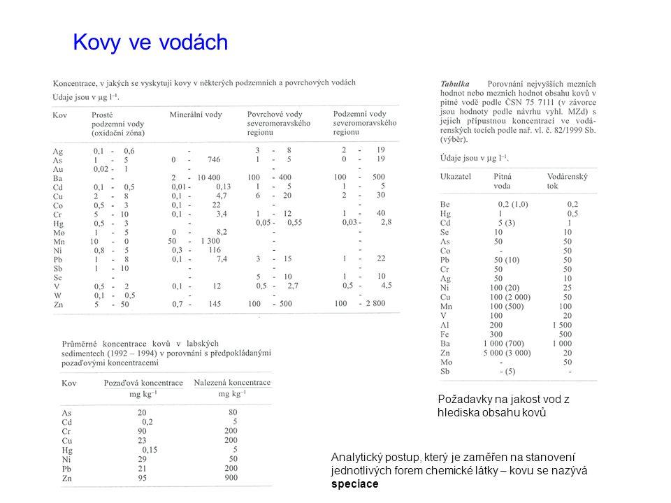 Kovy ve vodách Požadavky na jakost vod z hlediska obsahu kovů Analytický postup, který je zaměřen na stanovení jednotlivých forem chemické látky – kov