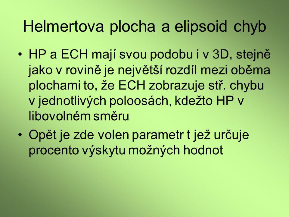 Helmertova plocha a elipsoid chyb HP a ECH mají svou podobu i v 3D, stejně jako v rovině je největší rozdíl mezi oběma plochami to, že ECH zobrazuje s