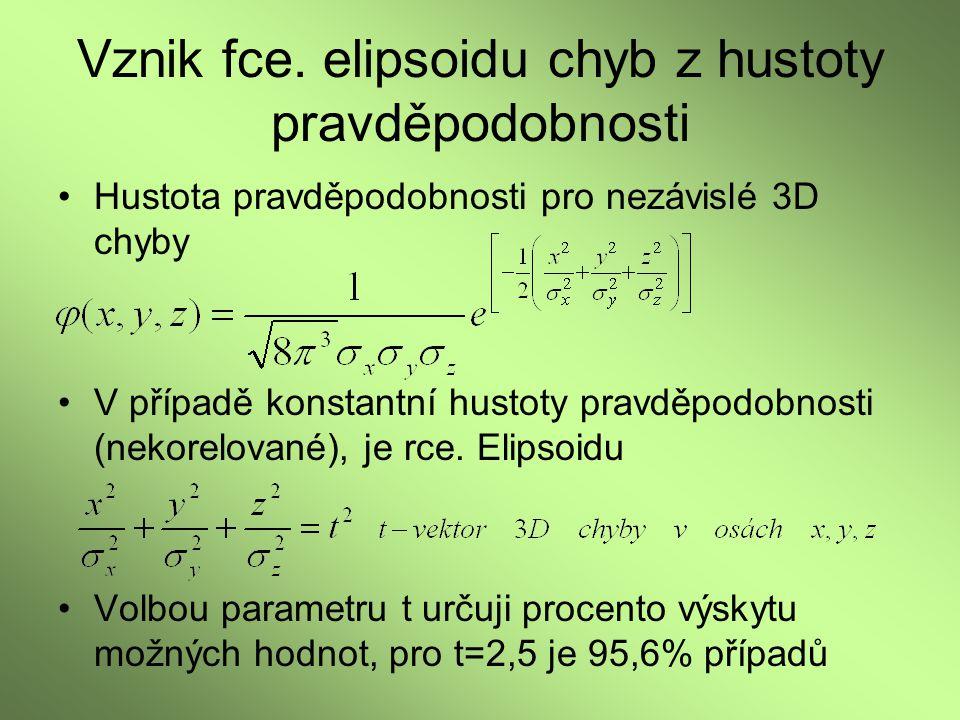 Vznik fce. elipsoidu chyb z hustoty pravděpodobnosti Hustota pravděpodobnosti pro nezávislé 3D chyby V případě konstantní hustoty pravděpodobnosti (ne