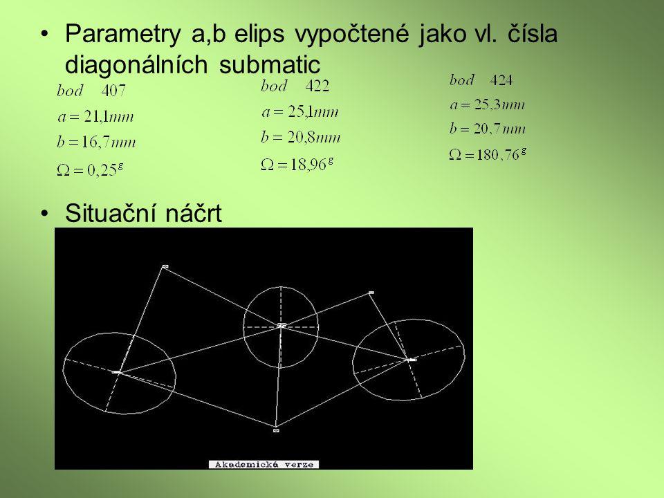 Parametry a,b elips vypočtené jako vl. čísla diagonálních submatic Situační náčrt