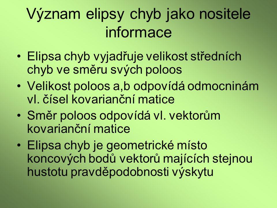 Význam elipsy chyb jako nositele informace Elipsa chyb vyjadřuje velikost středních chyb ve směru svých poloos Velikost poloos a,b odpovídá odmocninám