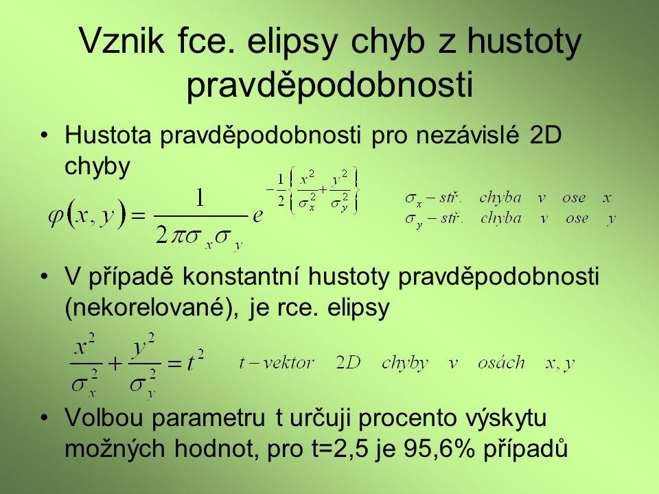 Vznik fce. elipsy chyb z hustoty pravděpodobnosti Hustota pravděpodobnosti pro nezávislé 2D chyby V případě konstantní hustoty pravděpodobnosti (nekor