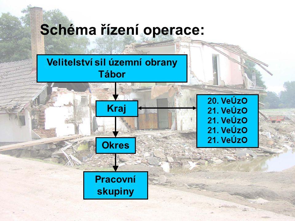 Schéma řízení operace: Velitelství sil územní obrany Tábor Kraj Okres 20.