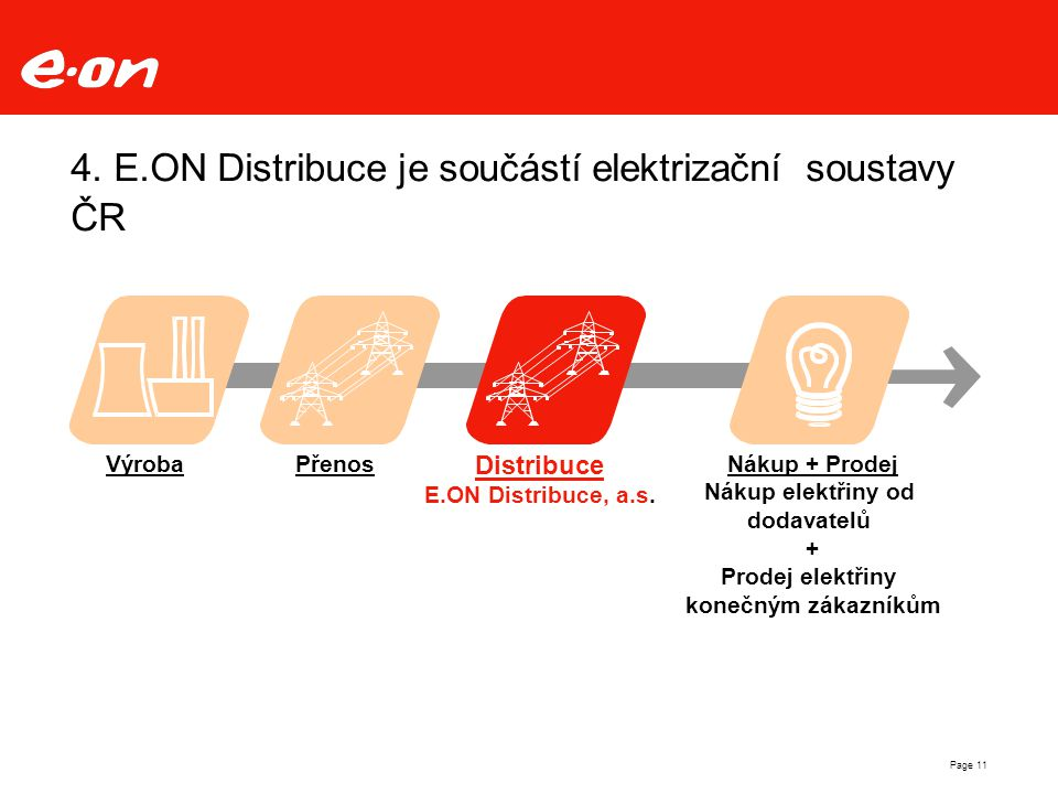 Page 11 4. E.ON Distribuce je součástí elektrizační soustavy ČR Nákup + Prodej Nákup elektřiny od dodavatelů + Prodej elektřiny konečným zákazníkům Vý