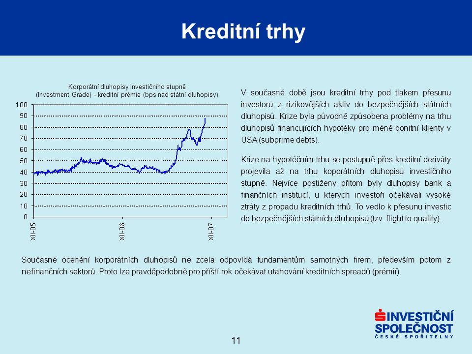 11 Kreditní trhy Korporátní dluhopisy investičního stupně (Investment Grade) - kreditní prémie (bps nad státní dluhopisy) V současné době jsou kreditn