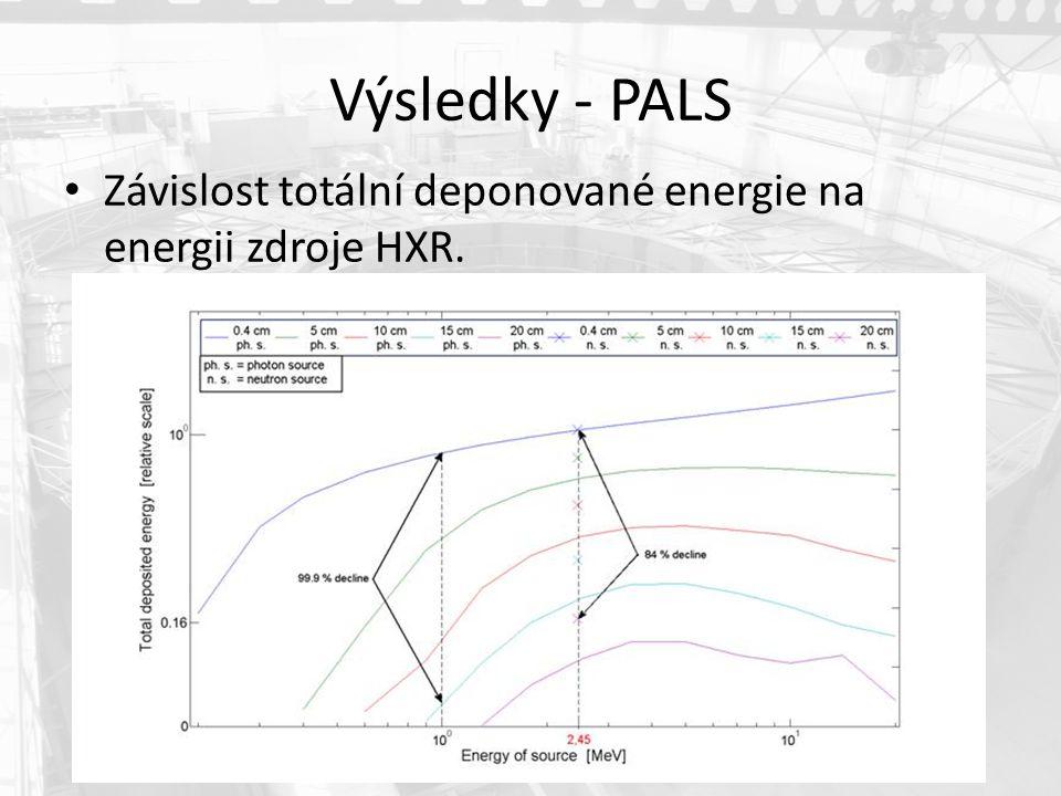 Výsledky - PALS Závislost totální deponované energie na energii zdroje HXR.