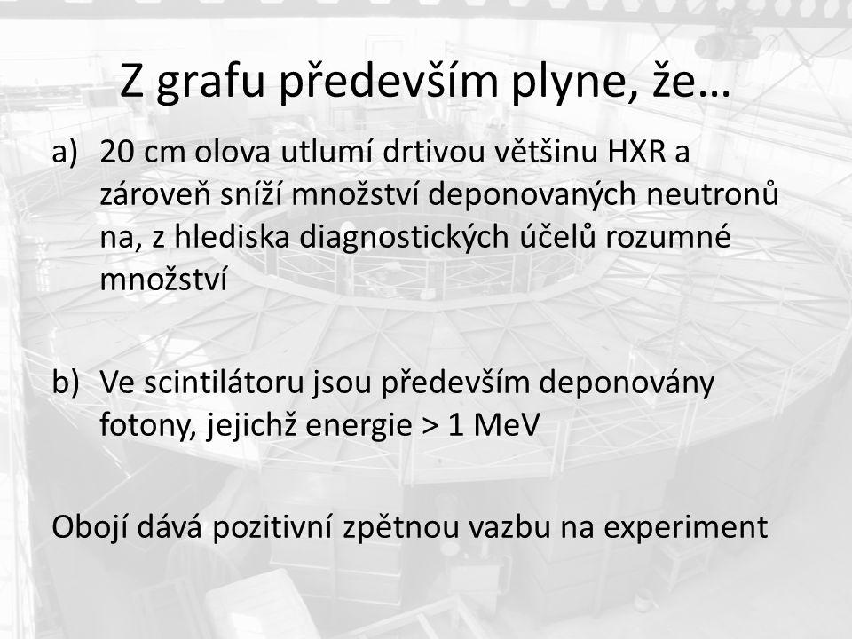 Z grafu především plyne, že… a)20 cm olova utlumí drtivou většinu HXR a zároveň sníží množství deponovaných neutronů na, z hlediska diagnostických účelů rozumné množství b)Ve scintilátoru jsou především deponovány fotony, jejichž energie > 1 MeV Obojí dává pozitivní zpětnou vazbu na experiment