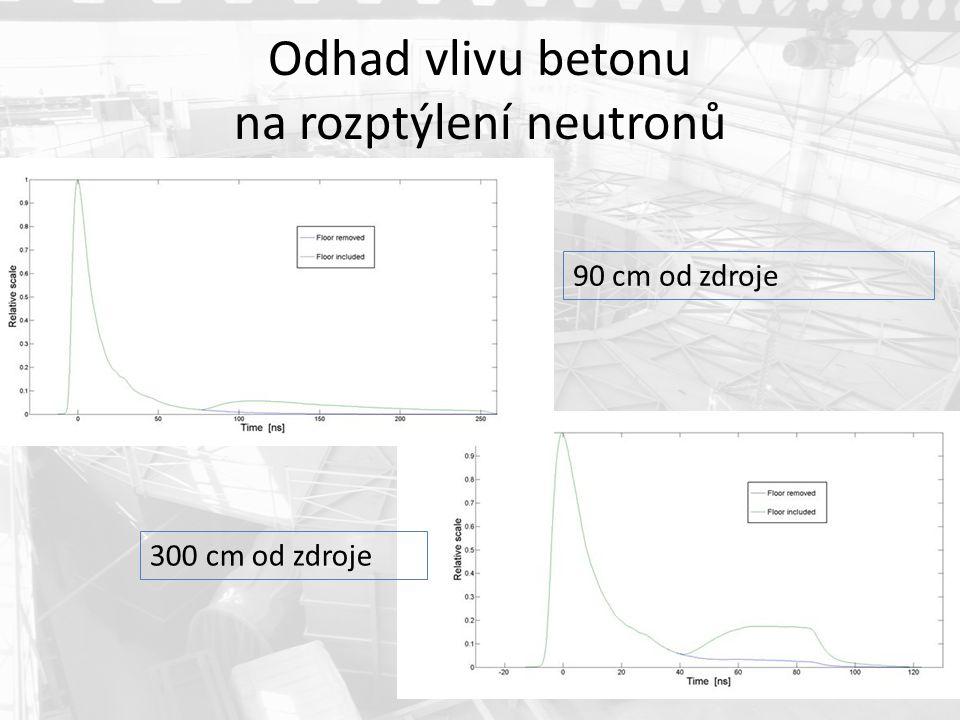 Odhad vlivu betonu na rozptýlení neutronů 90 cm od zdroje 300 cm od zdroje